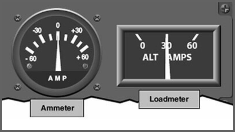 Load Meter vs Ammeter